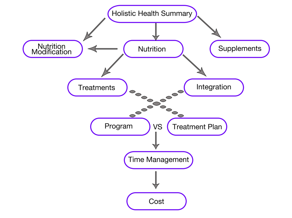 HHP-Diagram